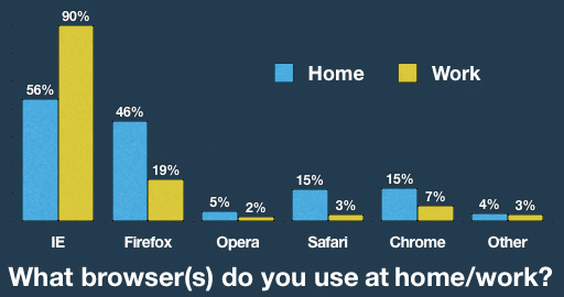 Breakdown of Digg usage by browser in home and work locations.